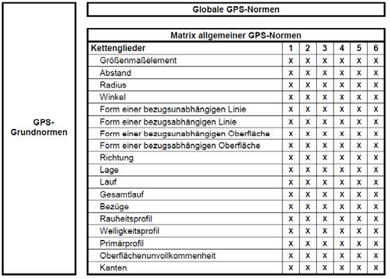 GPS-Normen Matrix