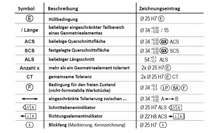 DIN EN ISO 14405-1: Allgemeine Spezifikations-Modifikationssymbole für Maße