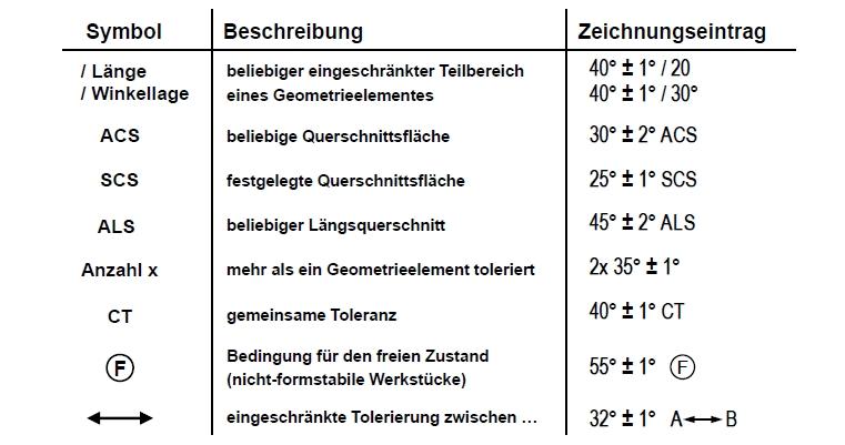 E DIN EN ISO 14405-3:2013-08 - Allgemeine Spezifikations-, Modifikations-symbole für Winkelgrößenmaße
