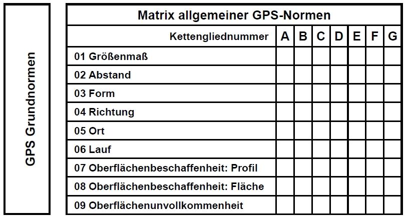 GPS-Matrix-Modell