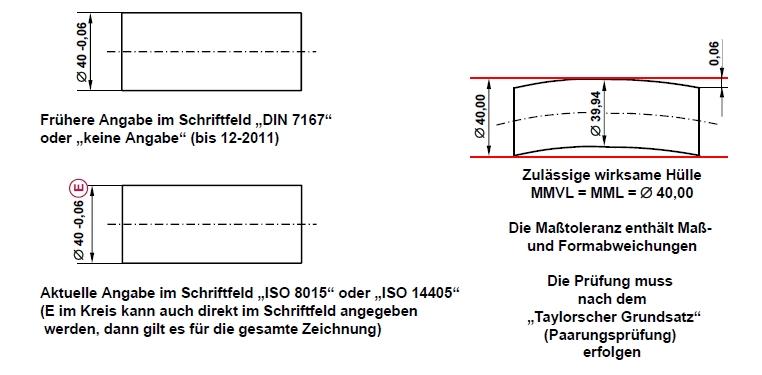 Hüllbedingung (DIN 7167)