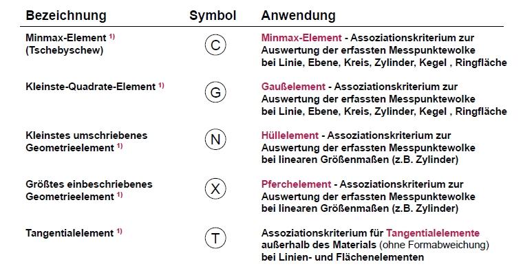Spezifikationselemente des assoziierten tolerierten Geometrieelements