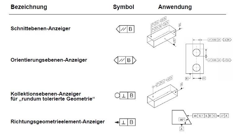 Neue Eintragungsregeln und Symbole in der ISO 1101:2014