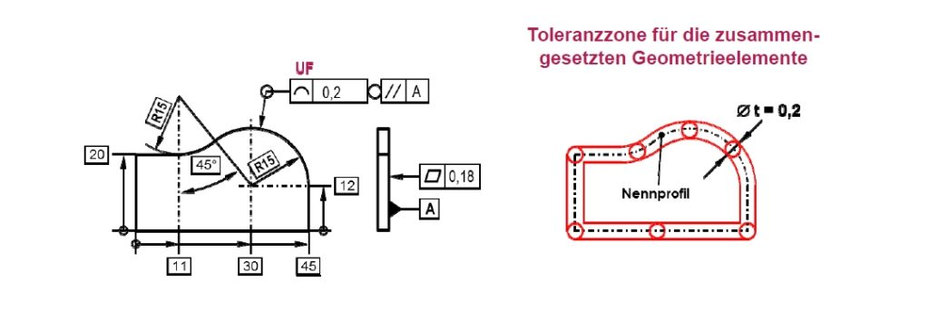 """Linienprofiltoleranz mit Sammlungs-Anzeiger als """"rundum zusammengesetztes"""" Geometrieelement mit UF-Angabe"""