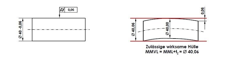 Unabhängigkeitsprinzip (DIN EN ISO 8015 und DIN EN ISO 14405-1)