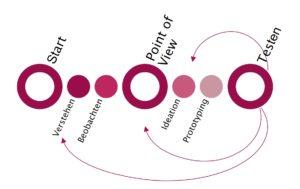 Die 6 Schritte des Design Thinking Prozess