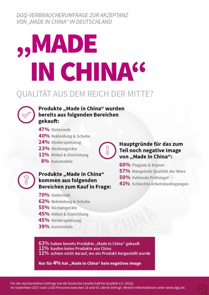 """DGQ-Verbraucherumfrage zur Akzeptanz von """"Made in Germany"""" in Deutschland / """"Nutzung für redaktionelle Zwecke kostenfrei"""""""