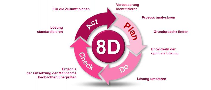 8D-Prozess und PDCA